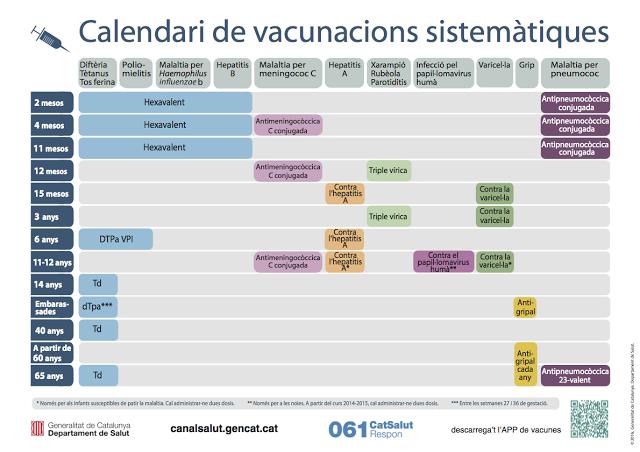 Calendario Vacunal Andalucia.Cambios En El Calendario Vacunal En Catalunya Julio 2016