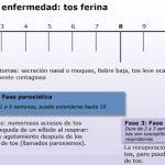 Tos ferina: La tos de los 100 días